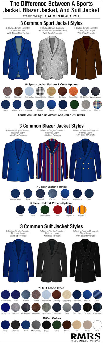 Differences Between a Suit Jacket, Blazer Jacket and Sports Jacket | Infographic