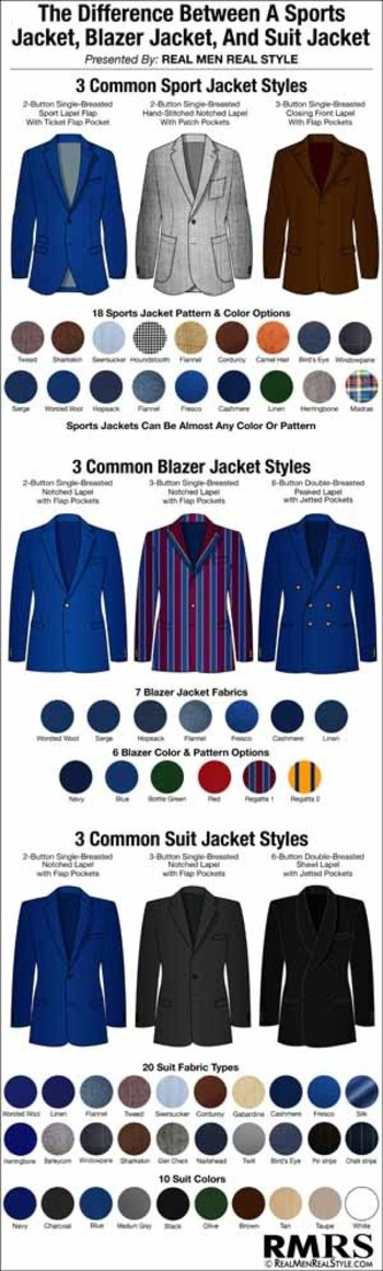 Sports Jacket – Blazer – Suit – What's The Difference? | Distinguishing The Differences Between 3 Classic Menswear Pieces